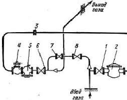 отчет 1 6 8 задвижки запорные 2 фильтр для газа 3 диафрагма измерителя расхода 4 клапан предохранительный и запорный 5 регулятор давления