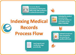 Digital Medical Chart Medical Record Indexing Electronic Medical Record Storage