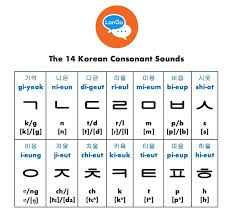 It was devised by the international phonetic association as a standardized representation of the sounds of spoken language. Korean Pronunciation Tips Part 1 Consonant Sounds Lango Institute