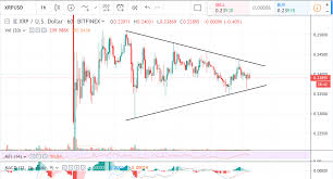 Xrp Usd Price Chart Xrp Usd Price Is In Narrowing Trading Channel