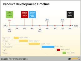 product timeline template using product development timeline in powerpoint presentations