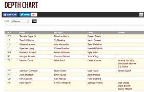 Terrelle Pryor Listed As Wr1 On Washington Depth Chart