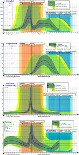 Reference Ranges For Blood Tests Wikipedia