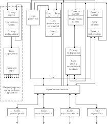 Московский Политех Оформление выпускной квалификационной работы Рисунок 12 Структурная схема