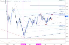 Crude Oil Price Analysis Pullback To Offer Opportunity