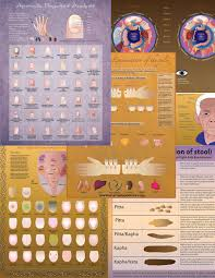 Ayurveda Tongue Chart Diagnosis Poster Package