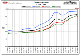 Vancouver House Price Chart 2016 This Chart Shows How Expensive Greater Vancouver Homes Have