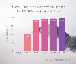 The Truth About Spf Ratings Broad Spectrum Protection