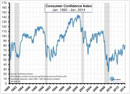 Confidence Index Chart Consumer Confidence Index Chartland Diagram Chart