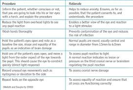 The Glasgow Coma Scale And Other Neurological Observations