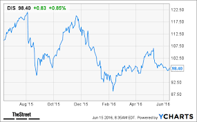 Heres Why You Should Buy Walt Disney Stock Right Now