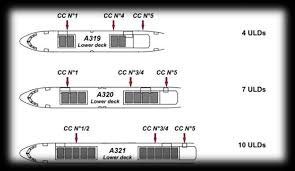 I Introduction The Cargo Loading System Pdf Free Download