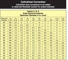 Bronze Hardness Chart Hardness Testing