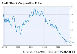 Radioshack Bonds Offer Extraordinary Yields Radioshack