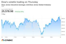 Nasdaq 10 Year Chart Dow Rises 99 Points Led By Walmart Rebounding From Worst