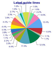 1 6 On A Pie Chart Chapter 16 Non Linear Graph Types