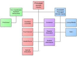 Sample Preschool Organizational Chart Private School Organizational Structure School