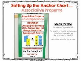 Properties Of Multiplication Chart Multiplication Properties Charts Commutative Associative And Distributive