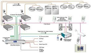 c bus wiring diagram c image wiring diagram whole house audio distribution wiring diagram wirdig on c bus wiring diagram
