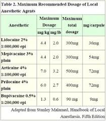 Local Anesthetic Max Dose Chart Pinterest