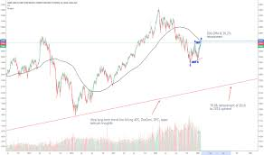 Cogent Mini Hang Seng Index Futures Chart 2019