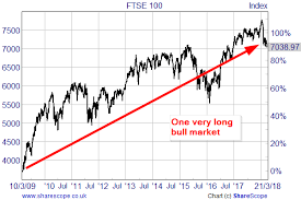 Why The Uk Bull Market Could Have A Long Way To Go Uk
