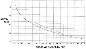 Outboard Motor Size Chart How Fast Glen L Boat Plans