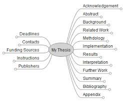 Как написать диссертацию бакалавра магистра или кандидата наук  Как написать кандидатскую диссертацию часть ii структурирование и редактирование диссертации Это вторая часть
