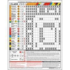 Hazmat Load And Segregation Chart 2 Sided Laminated