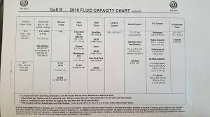 Vwvortex Com 2016 Golf R 6 Speed Manual Gear Oil Capacity