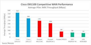 Cisco Wireless Router Comparison Chart Miercom Tests Endorse Cisco 1000 Series Isrs Ipsec