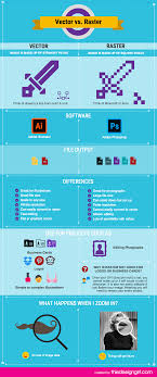 Vector Vs Raster Infographic Many Of My Clients Are A Bit