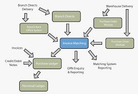 Warehouse Management Process Flow Chart Ppt Warehouse Receiving Process Flow Chart Warehouse Management