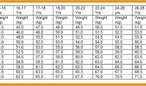 Height And Weight Chart Us Army Army Score 2019 Online Charts Collection