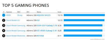 Sharps Unannounced Aquos Shl23 Tops Basemark X Chart