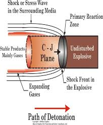 Explosion Theory