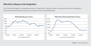 Marmite The Marketing Story Even The Haters Love