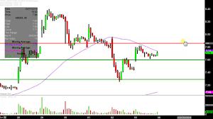 Hexo Corp Hexo Stock Chart Technical Analysis For 05 03 2019