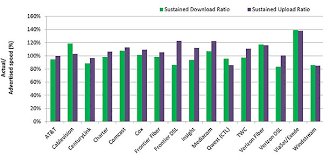 Measuring Broadband America 2014 Federal Communications