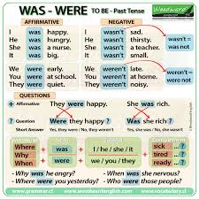 Was Were To Be In Past Tense Woodward English
