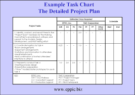 Simple Project Planning Template Estimated Days Requiredeasy Project Plan Template The