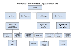 Sample Organizational Chart Jasonkellyphoto Co