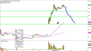 Molycorp Inc Mcp Stock Chart Technical Analysis For 04 15 15