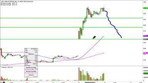 Molycorp Stock Chart Molycorp Inc Mcp Stock Chart Technical Analysis For 04 15 15