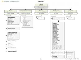 Facilities Management Organization Chart Myusf