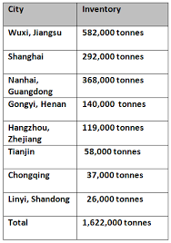 Aluminium Price Chart A00 Aluminium Ingot Price Records Two Consecutive Drops