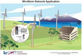 wind energy diagram wiring diagram site wind farm network application l com com wind energy diagram california wind energy diagram