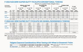 2019 F 250 Towing Capacity Chart All Inclusive 5th Wheel Towing Capacity Chart 2008 Ford