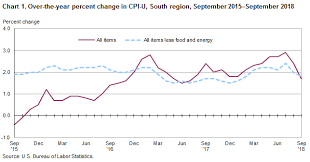 Monthly Cpi Chart Consumer Price Index South Region September 2018