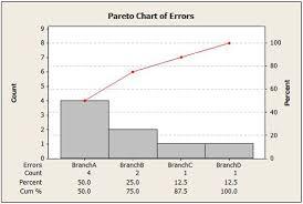 How To Do A Pareto Chart In Minitab Financial Services Minitab